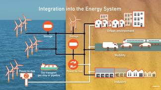 Illustration Integration into the Energy System