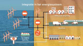 Illustratie Integratie in het energiesysteem