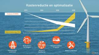 Illustratie Kostenreductie en Optimalisatie